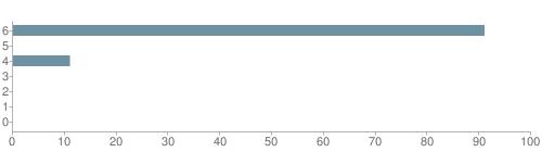 Chart?cht=bhs&chs=500x140&chbh=10&chco=6f92a3&chxt=x,y&chd=t:91,0,11,0,0,0,0&chm=t+91%,333333,0,0,10|t+0%,333333,0,1,10|t+11%,333333,0,2,10|t+0%,333333,0,3,10|t+0%,333333,0,4,10|t+0%,333333,0,5,10|t+0%,333333,0,6,10&chxl=1:|other|indian|hawaiian|asian|hispanic|black|white